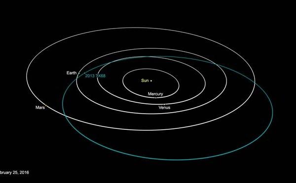 asteroid orbit_146156