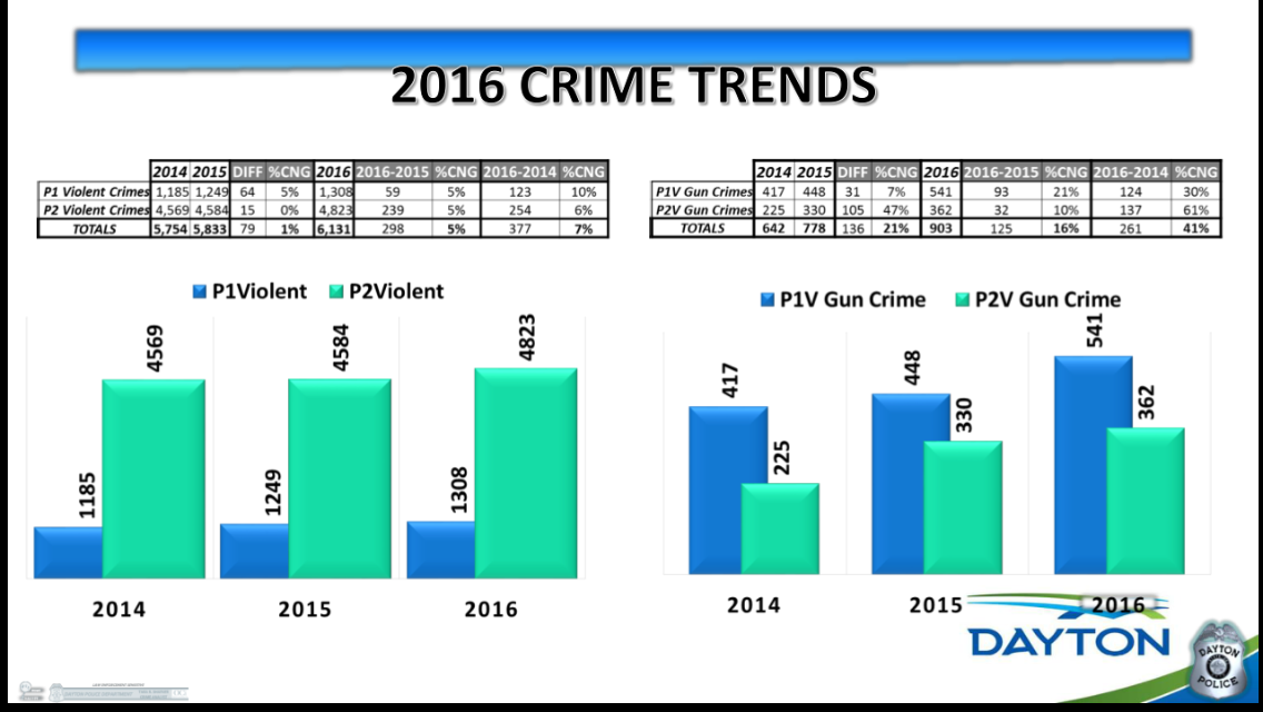 Crime trends in Dayton (Provided by the Dayton Police Department)