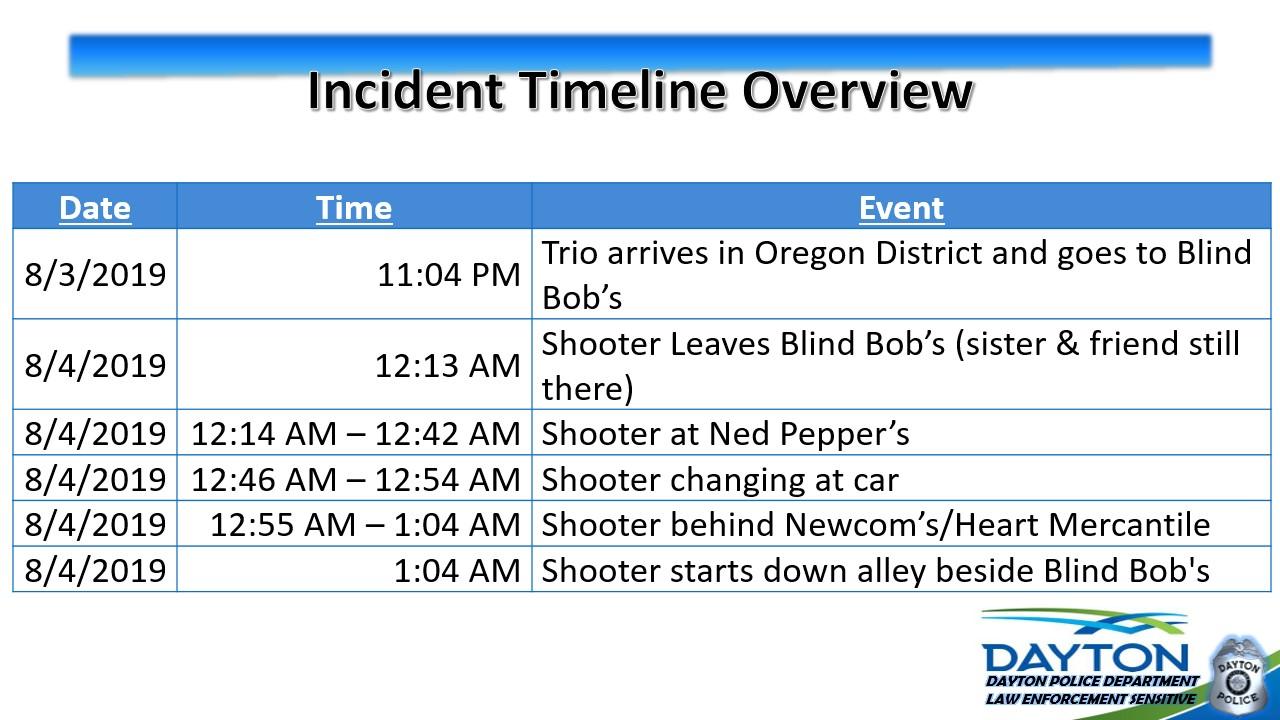 Oregon District Shooting Timeline