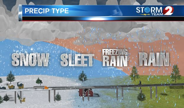 Winter Precip Type