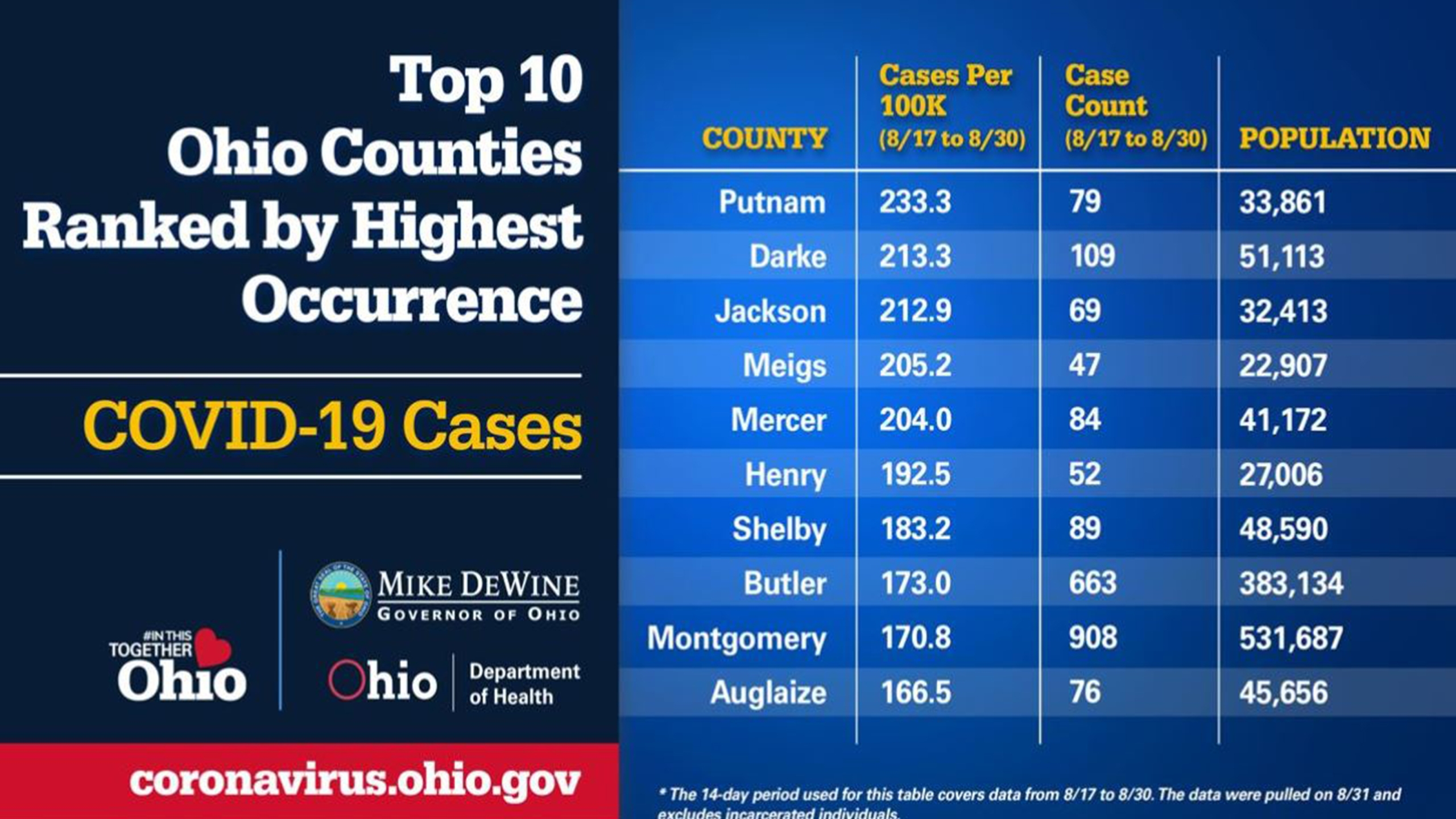 Montgomery County ranks in top 10 Ohio counties with ...