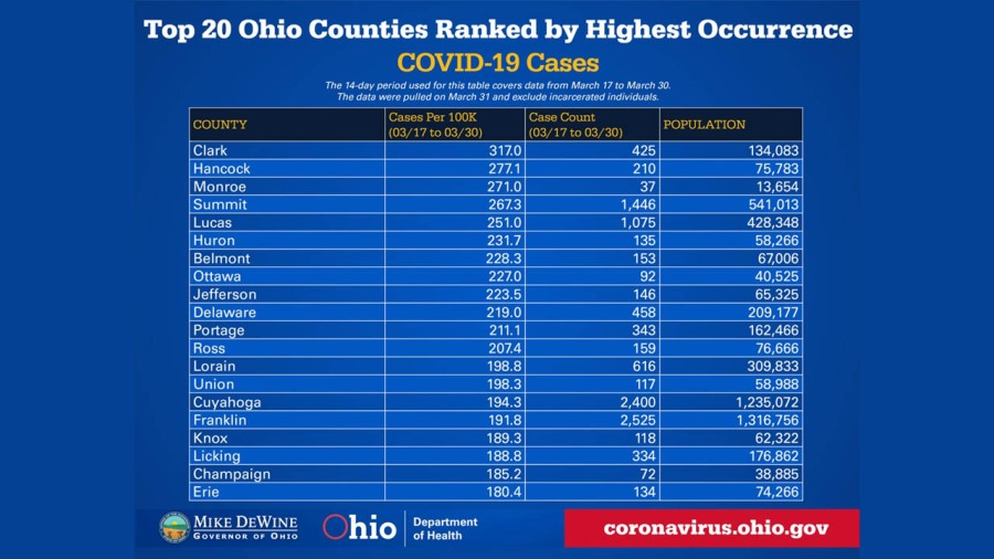 4-2 top 20 ohio countes in covid cases