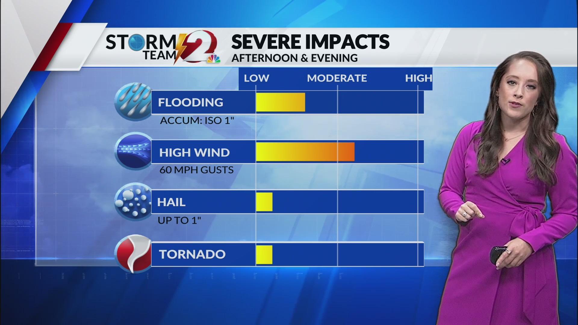 Severe Weather Risks